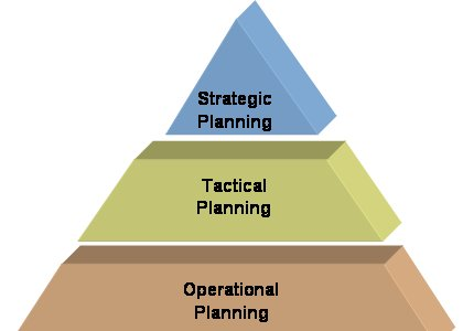 Planning Decision Making layers